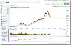 aapl_chart_03-19-13