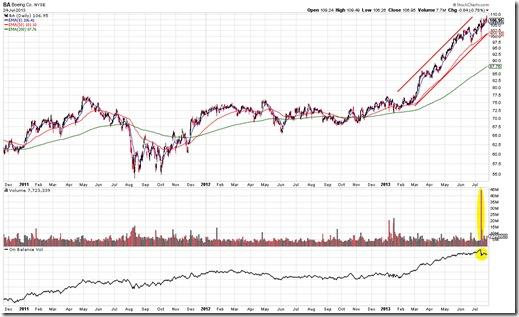 BA Chart Pattern As Of 7/24/2013