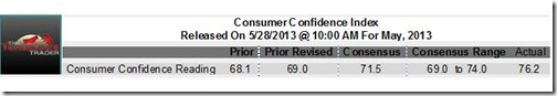 Consumer Confidence Rises for May, 2013