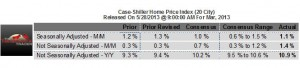 Case-Shiller Home Price Index Readings for May, 2013