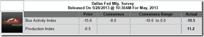 Dallas Fed Manufacturing Survey Data for May, 2013