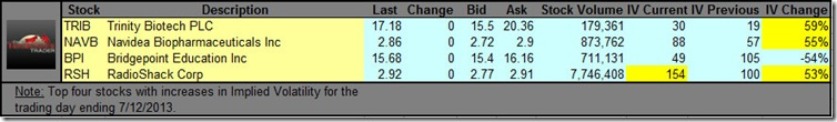 Big Daily Change in  Implied Stock Volatility Screen