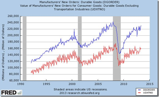 Durable Goods Chart As Of 6/25/2013