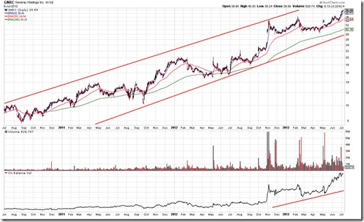 GNRC Chart Pattern As Of 7/9/2013