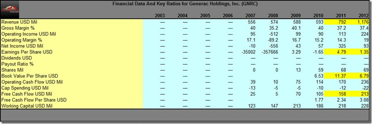 GNRC Financial & Key Ratio Data For The FY Ending 2012