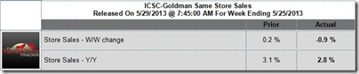 ICSC-Goldman Same Store Sales Report for the Week Ending 5/25/2013