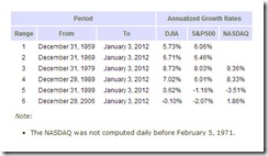Indices Growth Rates for Various Periods