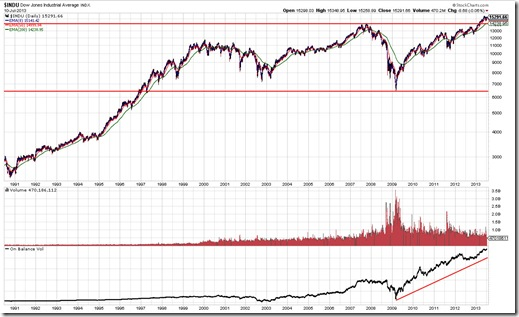 INDU Chart Pattern As Of 7/11/2013