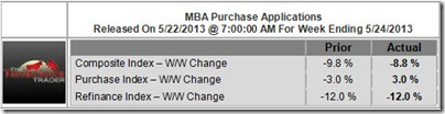 MBA Purchase Applications Data for the Week Ending 5/24/2013