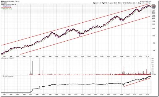 NVO Chart Pattern As Of 7/5/2013