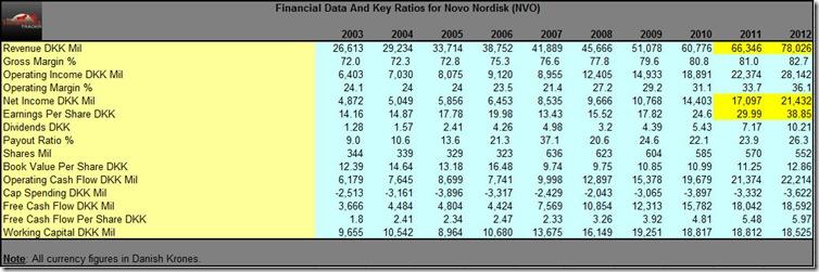 NVO Key Ratios Data For 2012