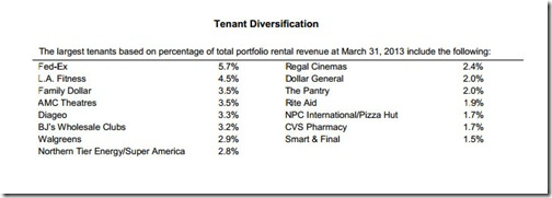 Realty Income Corp. Top Fifteen Tenants