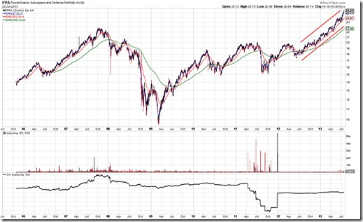 PPA Chart As Of 7/23/2013