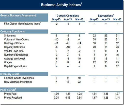 Richmond Fed Manufacturing Index Data for May, 2013