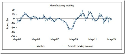 Richmond Fed Manufacturing Index Graph for May, 2013