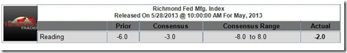 Richmond Fed Manufacturing Index Readings for May, 2013