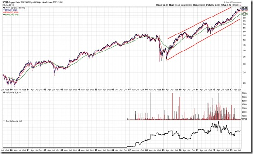 RYH Chart As Of 7/23/2013