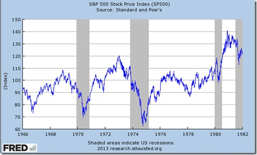 spx_chart_01.02.1966_to_01.02.1982