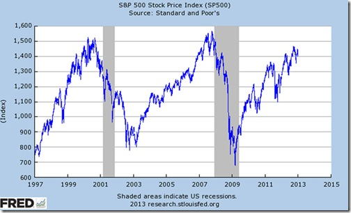 spx_chart_01.02.1997_to_01.02.2013