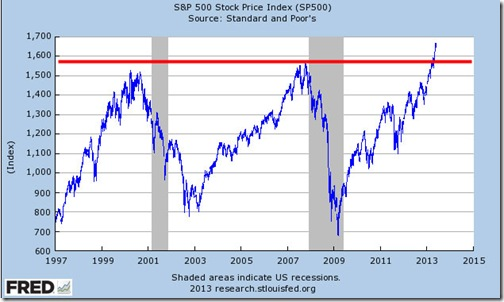 spx_chart_01.02.1997_to_06.03.2013