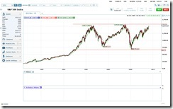 SPX Chart as of 2/2/2013