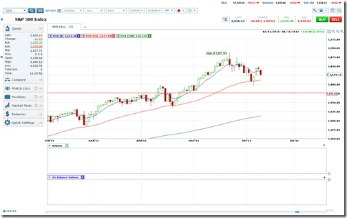 S&P 500 Chart as of 6/11/2013