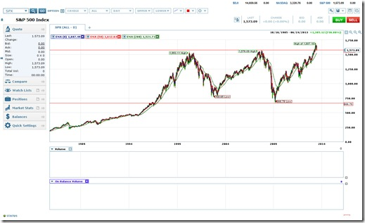 S&P 500 Chart as of 6/25/2013