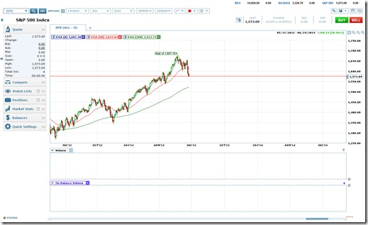 S&P 500 1-Yr. Chart as of 6/25/2013