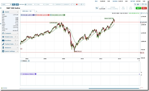 S&P 500 10-Yr. Chart as of 6/25/2013