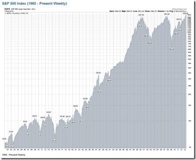 Long-Term Chart for the S&P 500 Index