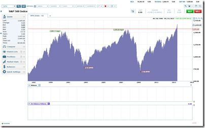 Chart Pattern for the S&P 500 Index for the Period Ranging from 1996 to 2013