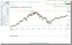 S&P 500 Tech. Bubble Crash