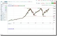 S&P 500 Housing Market Crash