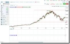 S&P 500 Bull Run (1990-2000)