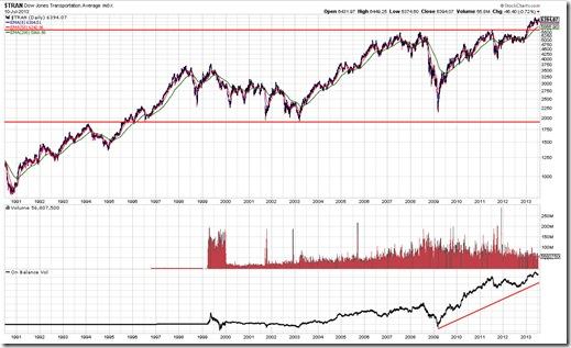 TRAN Chart Pattern As Of 7/11/2013