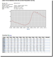 U.S. Unemployment Rate for April 2013