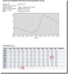 unemp_rate_april_2013