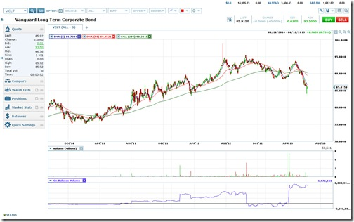 VCLT Chart as of 06-13-13