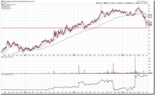 VCLT Chart Pattern As Of 7/5/2013