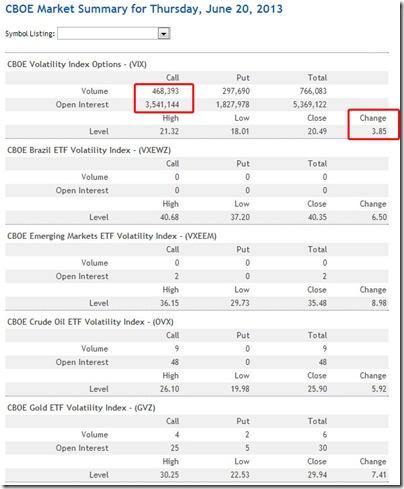 VIX Volume Data For 6/20/2013