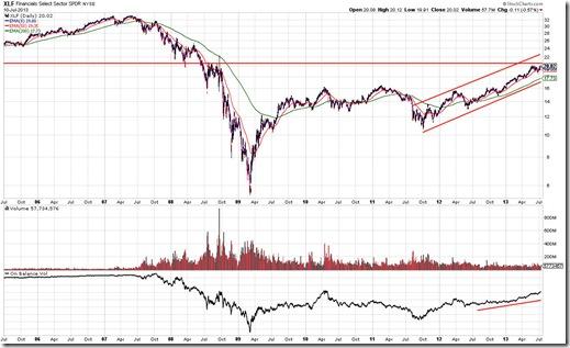 XLF Chart Pattern As Of 7/11/2013