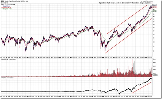 XLV Chart As Of 7/23/2013